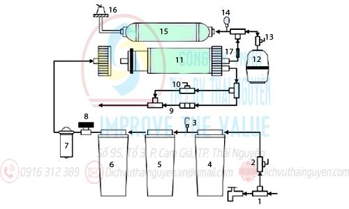 cách lắp máy lọc nước tại nhà