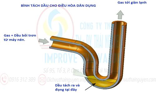 mô phỏng bãy dầu điều hòa